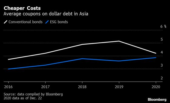 Asia Carbon-Free Plans Boost Outlook for ESG Credit Issuance