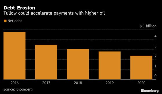 Tullow Oil Looks to Speed Up Debt Payments as Crude Rebounds