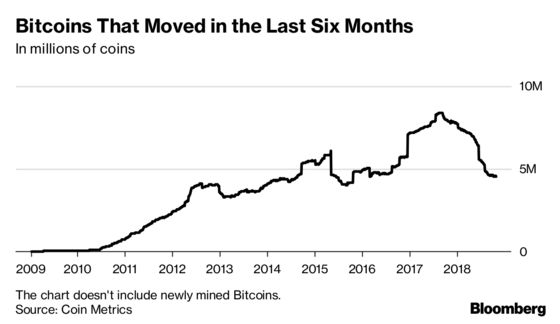 Only 1 in 4 Bitcoins Moved Between Addresses in Past Six Months