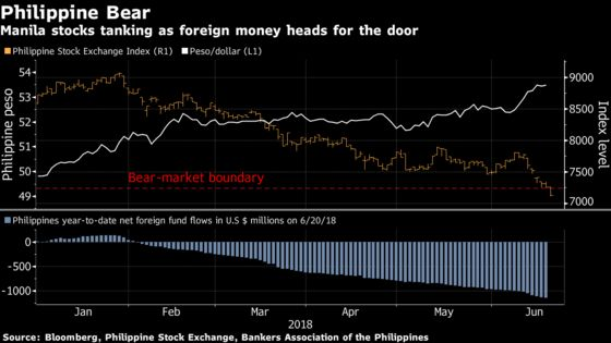 Philippine Stock Rout Not Over Yet After Tumble Into Bear Market