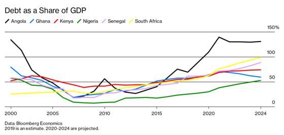 The Ticking Debt Bomb in Africa Threatens a Global Explosion
