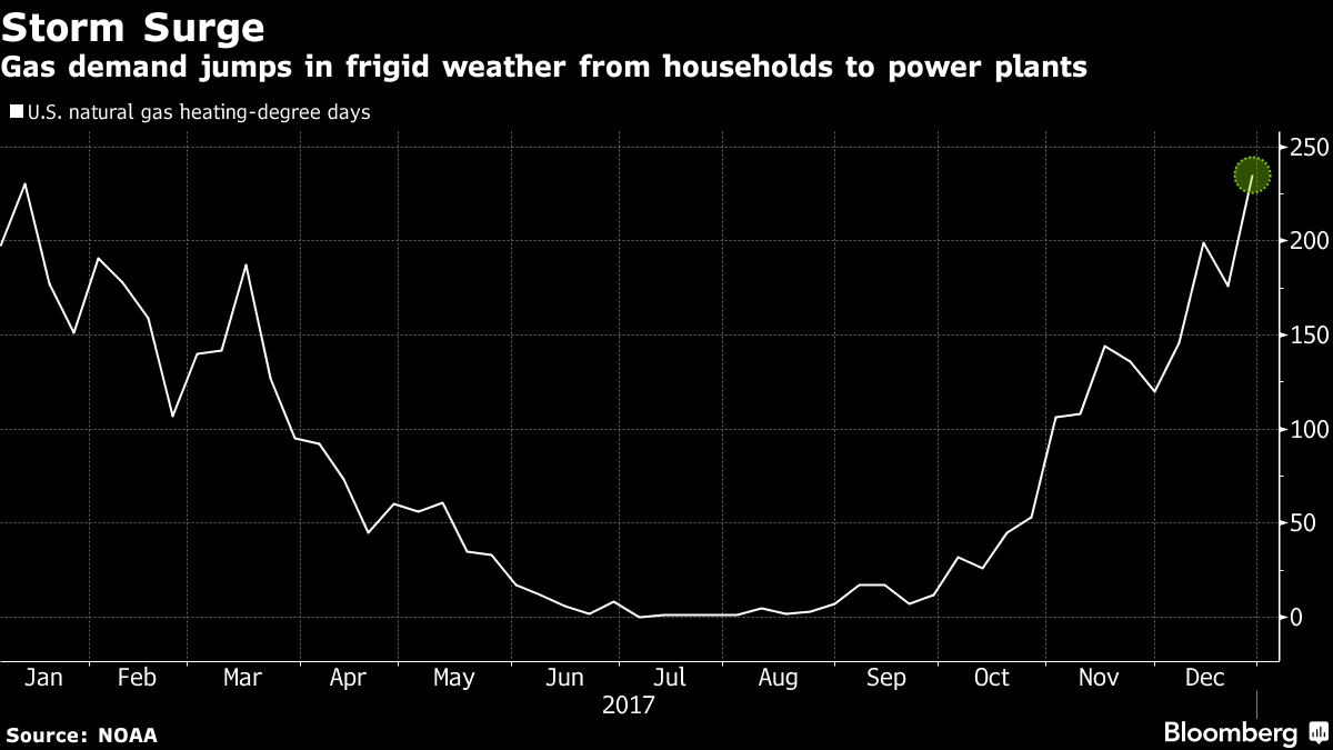 Blizzard Triggers a 60-Fold Surge in Prices for U.S. Natural Gas