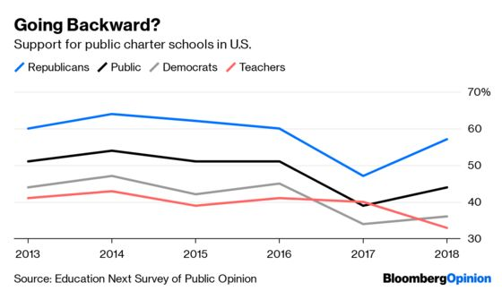 Charter Schools Are Victims of Their Own Success