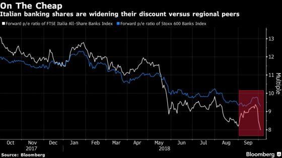 Europe Stocks Slide as Banco Santander to HSBC Drop on Italy Woe