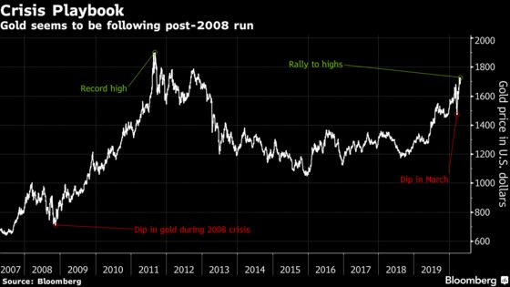 Gold's Rally Deserves Canadian Investors' Attention, CIBC Says
