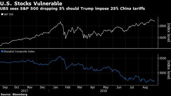 UBS Sees S&P 500 Dropping 5% Should Trump Levy 25% China Tariffs