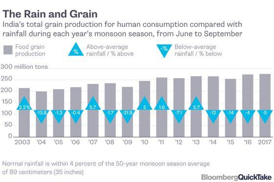 India's Monsoon