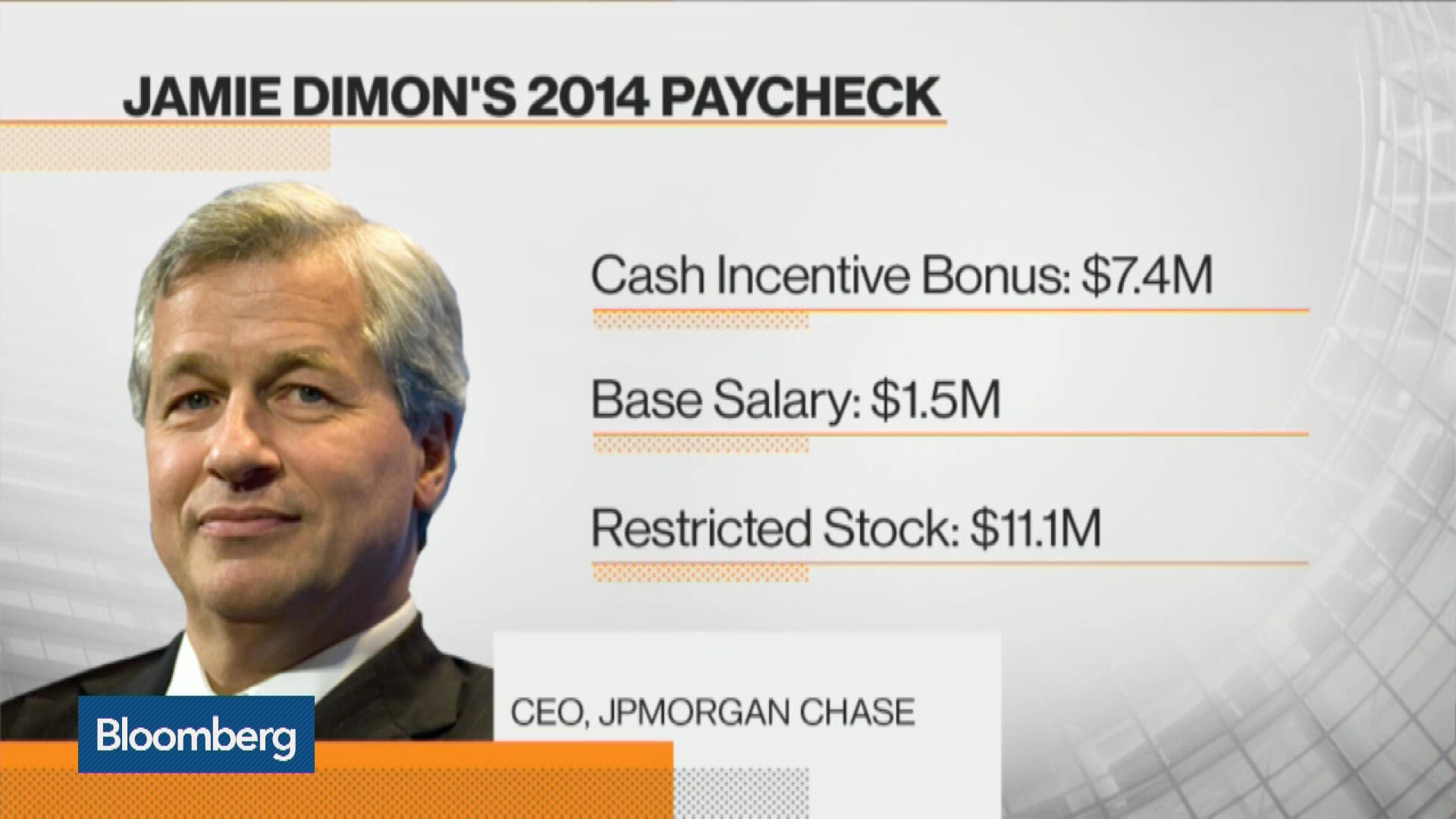 JPMorgan Salary Package Grows as Pay Limits Are Thwarted