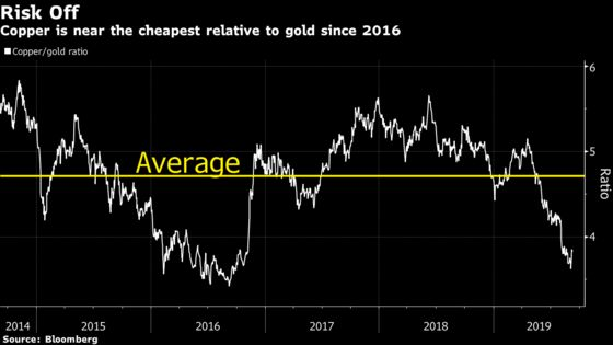 Copper-Gold Ratio Signals Bulls May Have Got Carried Away