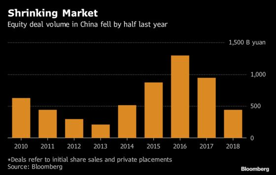 China Has Too Many Investment Bankers. That Means Fees of Just0.001%