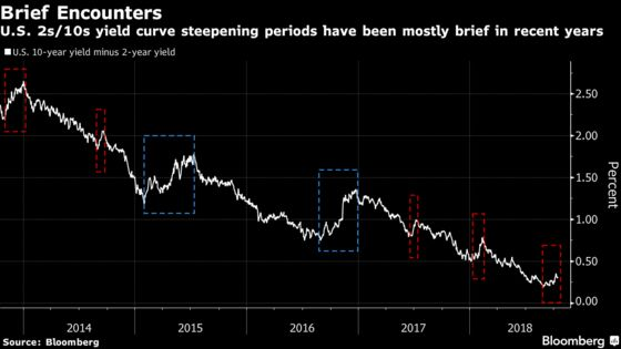 U.S. Yield-Curve Steepening May Already Be Over