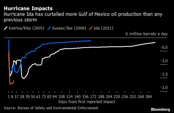 Ida's Initial Hit to U.S. Oil Output Has Surpassed Katrina's
