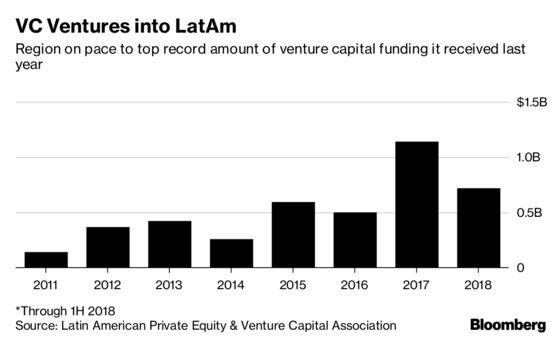 A Venture Capitalist's Top Picks in Latin America Unicorn Hunt