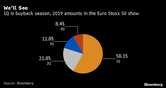Europe's Biggest Firms Are Buying Up Their Stock Again