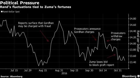 South African Rand Becomes World's Most Political Currency