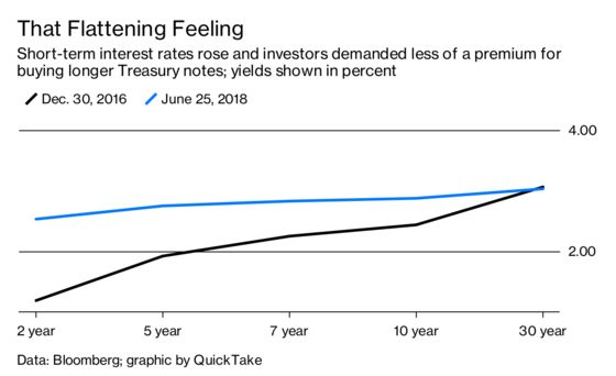 The Yield Curve Is Flatter! Remind Me Why I Care