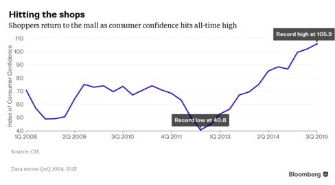 CIS Consumer Confidence Index