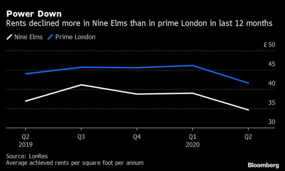 Living Near a London Icon Is Now a Lot Cheaper as Rents Sink