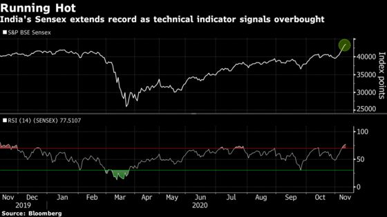 India Stocks Extend Record as Modi's Alliance Secures State Poll