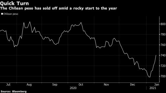 Chilean Peso Leads Losses as Central Bank Boosts Its Reserves