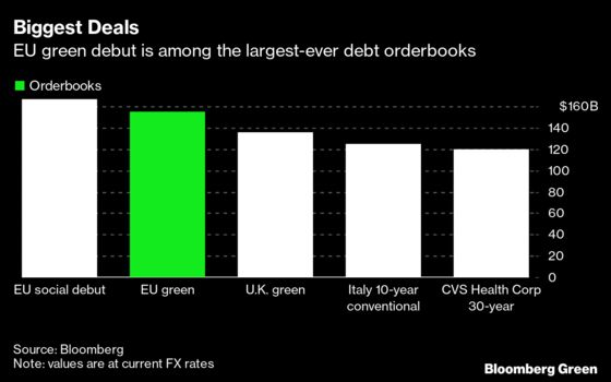 Europe's Record Bond Program Bumps Up Against Green Concerns