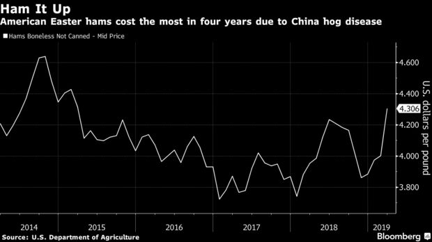 American Easter hams cost the most in four years due to China hog disease