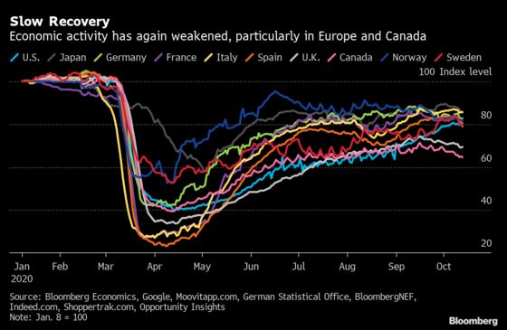 Alternative Data Show U.S. Recovery Gaining, Europe Fading