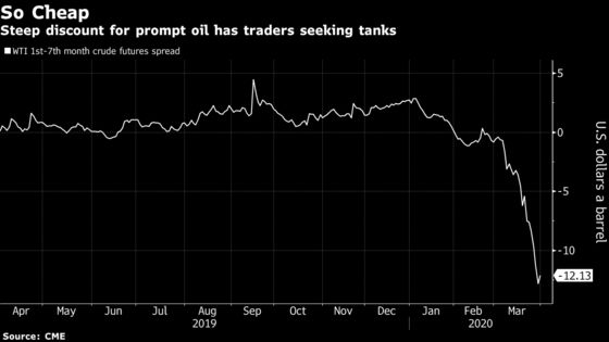 Overflowing Oil Tanks Have Traders Eyeing Rail Cars for Storage