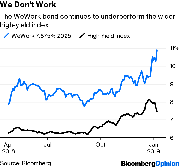 WeWork's SoftBank News Is a Visit From Financial Reality