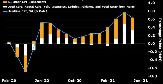 Consumer Price Index in U.S. Forecast to Climb at a Solid Pace