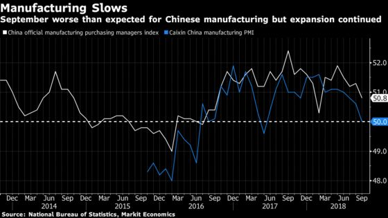 China's Manufacturers Slow in September as Trade War Worsens