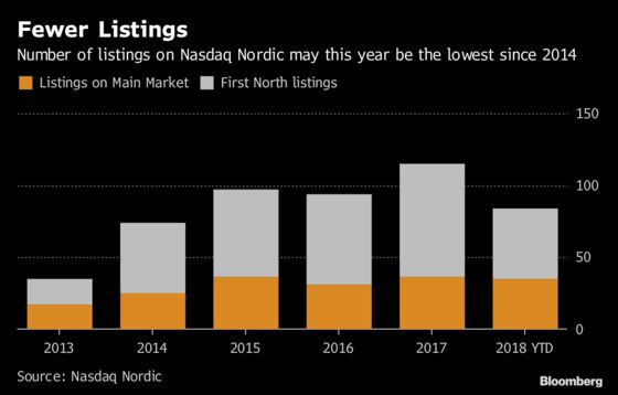 Biggest Nordic Bank Sees Scope for Thaw After Recent IPO Freeze