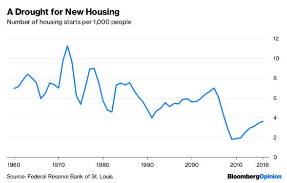 Housing Is Back, But the American Dream Isn't