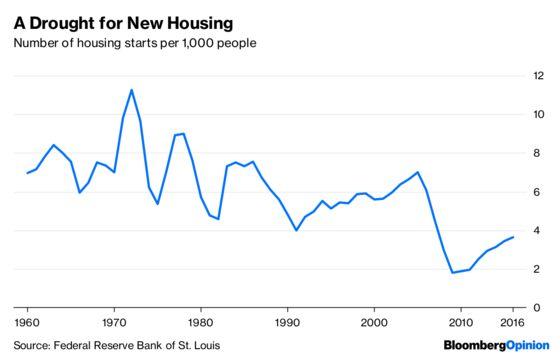 America Needsto Revive the American Dream of Homeownership