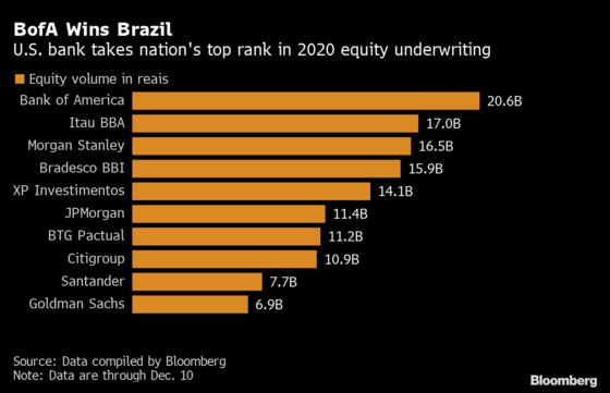 BofA Dethrones Local Bank in Brazil's Record Year for Equities