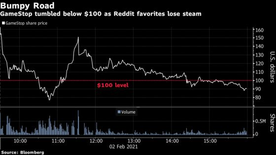 GameStop Roller Coaster Pauses After $27 Billion Rout