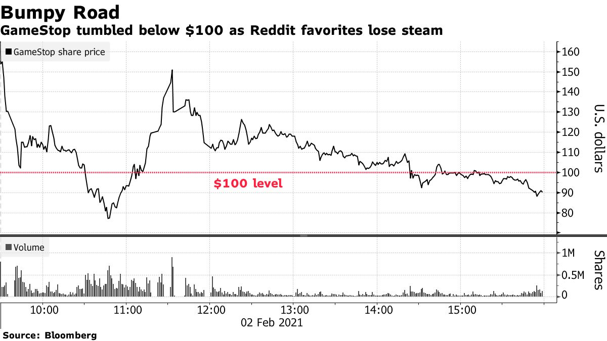 GameStop tumbled below $100 as Reddit favorites lose steam