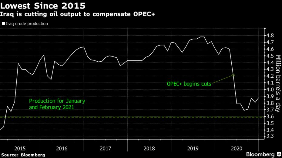 Iraq is cutting oil output to compensate OPEC+