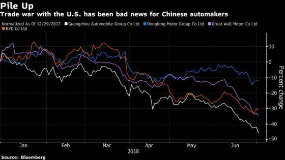 Hedge Fund Plays Trade Spat Shorting China Cars, Buying Travel