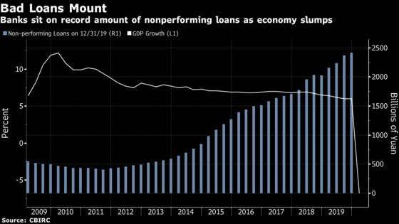 China Extends Relief for Trillions of Yuan in Bank Loans