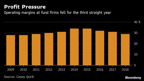 Fund Manager Margins Fall to Lowest Since 2011 as Fee Wars Sting