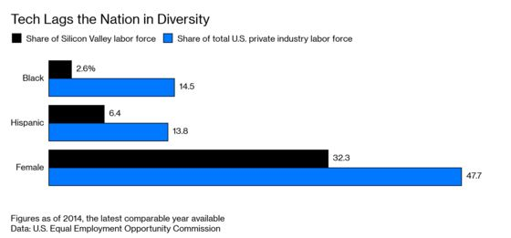 Silicon Valley Is Using Trade Secrets to Hide Its Race Problem