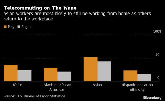 A College Degree Is the Ticket to Still Working From Home