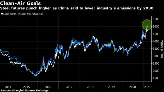 China Ramps Up Push to Make World's Biggest Steel Industry Green