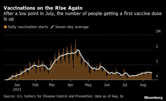 U.S. Covid Vaccinations Rise to Levels Not Seen Since the Spring