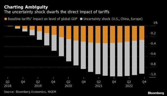 Uncertainty Shock Dwarfs the Direct Impact of Tariffs