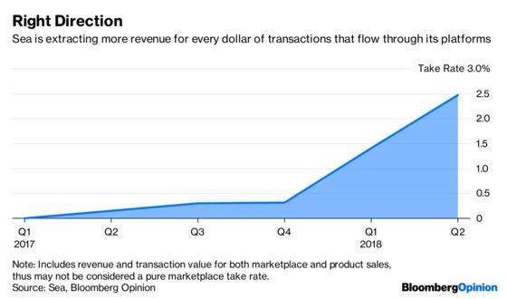 Juggling Is the Key Skill in Sea's E-Commerce Future