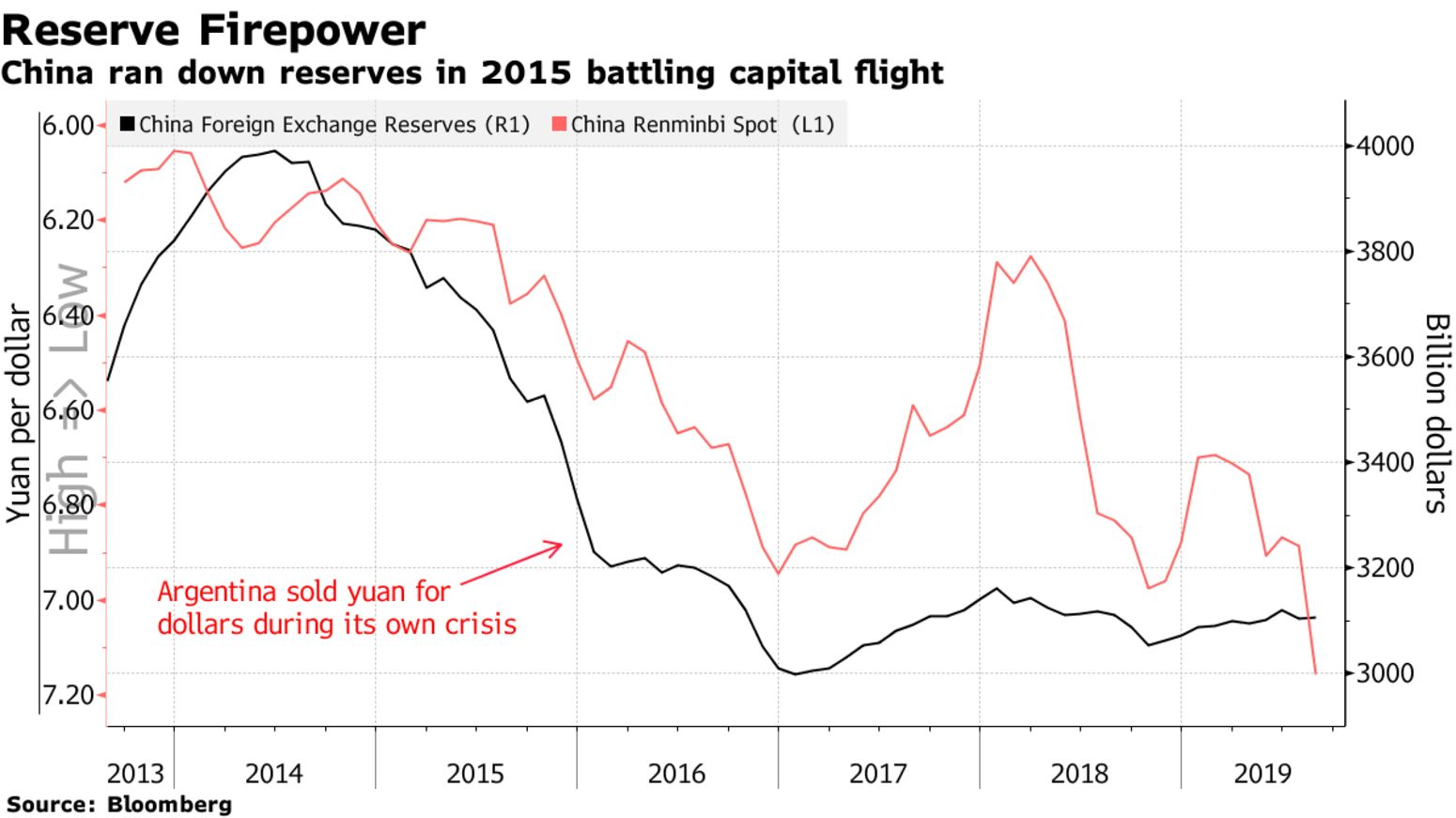 China ran down reserves in 2015 battling capital flight