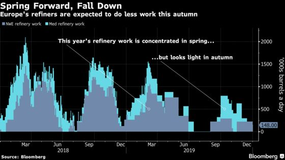 Oil Refiners Are Getting Ready to Run Flat Out
