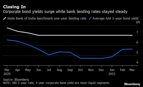 Top India Debt Arranger Sees Shift to Loans as Yields Spike
